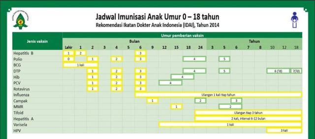 jadwal imunisasi 2014